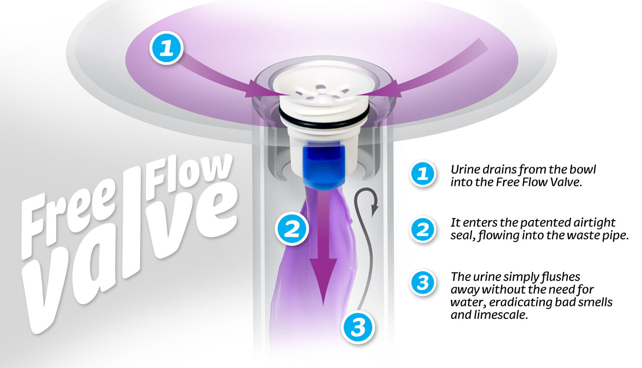 How the Free Flow Valve works